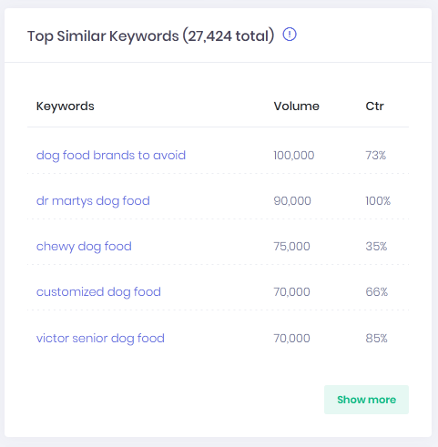 Dog food's similar keywords with SEO Explorer's keyword explorer tool
