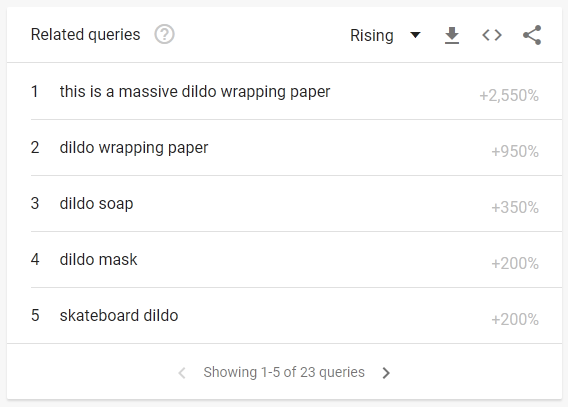 Google trends dildo