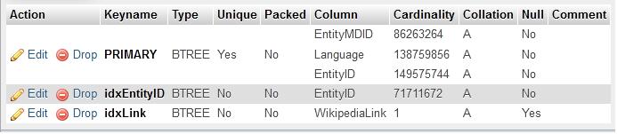 MySQL index with cardinality of 1